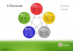 Fünf Elemente Zyklus